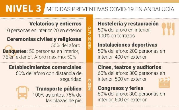 Estos son los niveles de restricciones en Málaga en función de la incidencia del virus 3