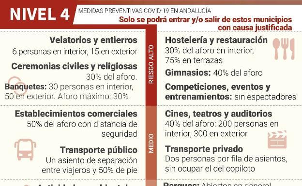 Estos son los niveles de restricciones en Málaga en función de la incidencia del virus 2